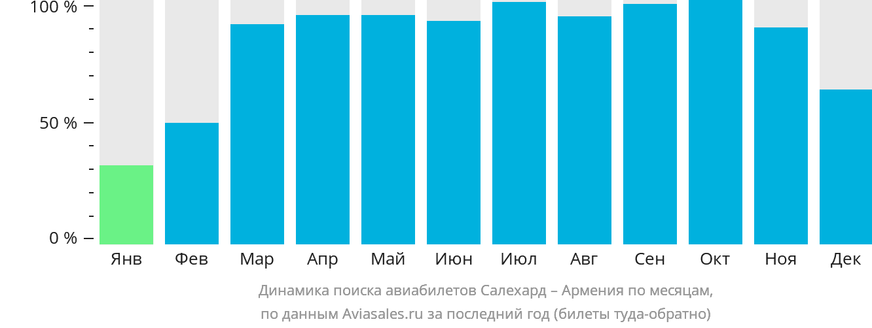 Динамика поиска авиабилетов из Салехарда в Армению по месяцам
