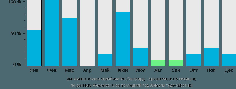 Динамика поиска авиабилетов из Салехарда в Архангельск по месяцам
