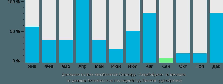 Динамика поиска авиабилетов из Салехарда в Азербайджан по месяцам