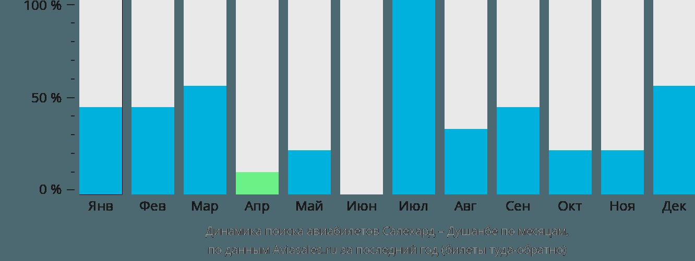 Динамика поиска авиабилетов из Салехарда в Душанбе по месяцам