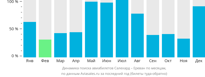 Динамика поиска авиабилетов из Салехарда в Ереван по месяцам