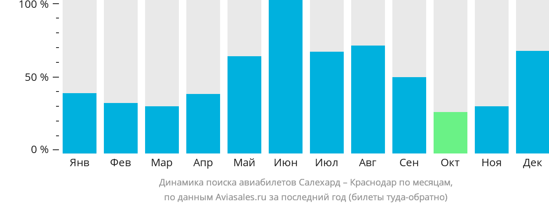 Динамика поиска авиабилетов из Салехарда в Краснодар по месяцам