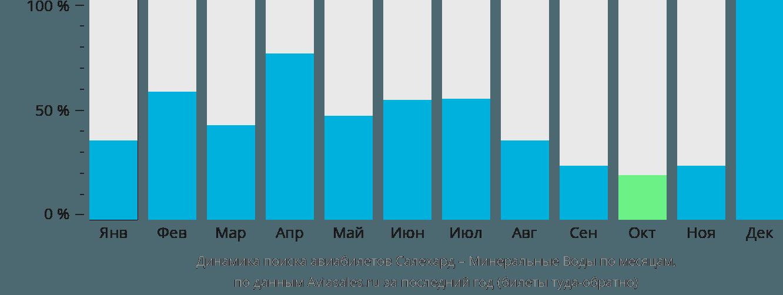 Динамика поиска авиабилетов из Салехарда в Минеральные воды по месяцам
