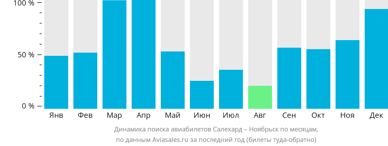Динамика поиска авиабилетов из Салехарда в Ноябрьск по месяцам