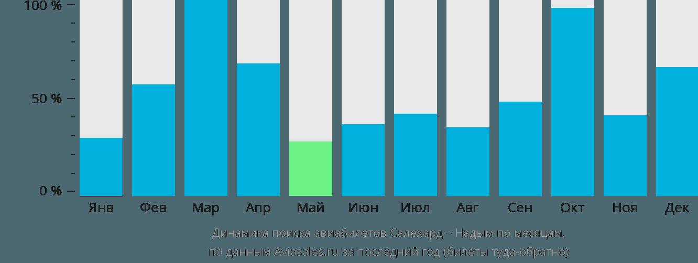 Динамика поиска авиабилетов из Салехарда в Надым по месяцам