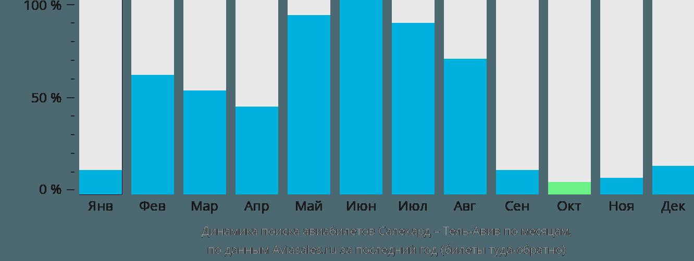 Динамика поиска авиабилетов из Салехарда в Тель-Авив по месяцам