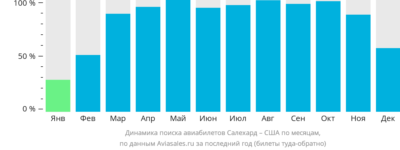 Динамика поиска авиабилетов из Салехарда в США по месяцам