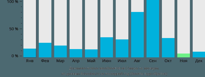 Динамика поиска авиабилетов из Самоса по месяцам