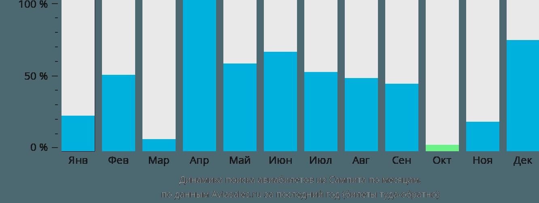 Динамика поиска авиабилетов из Сампита по месяцам