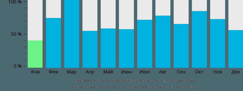 Динамика поиска авиабилетов из Санта-Аны в США по месяцам