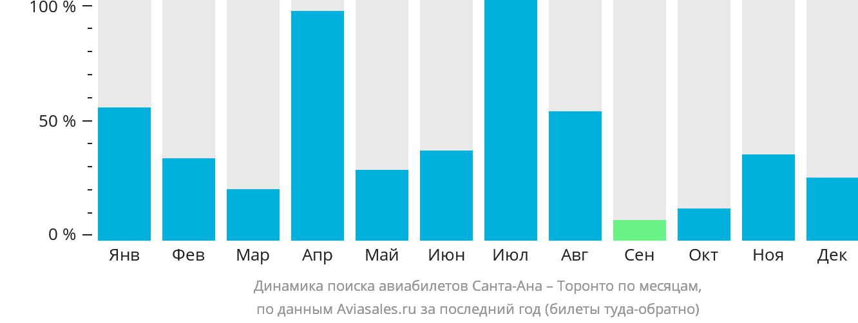 Динамика поиска авиабилетов из  в Торонто по месяцам