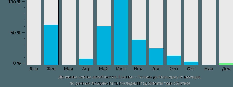 Динамика поиска авиабилетов из Шеннона в Пальма-де-Майорку по месяцам