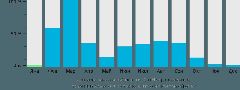 Динамика поиска авиабилетов из Сен-Назера по месяцам