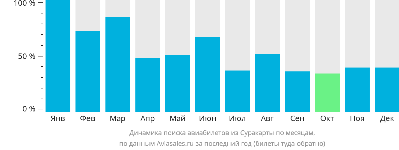Динамика поиска авиабилетов из Суракарты по месяцам