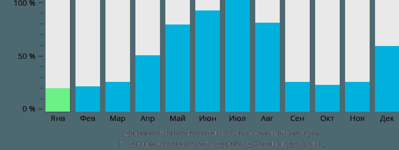 Динамика поиска авиабилетов из Софии в Алматы по месяцам
