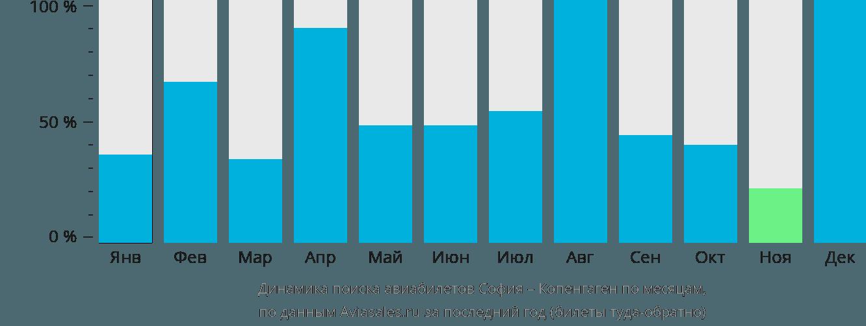 Динамика поиска авиабилетов из Софии в Копенгаген по месяцам