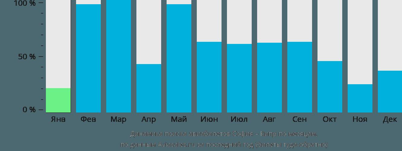 Динамика поиска авиабилетов из Софии на Кипр по месяцам