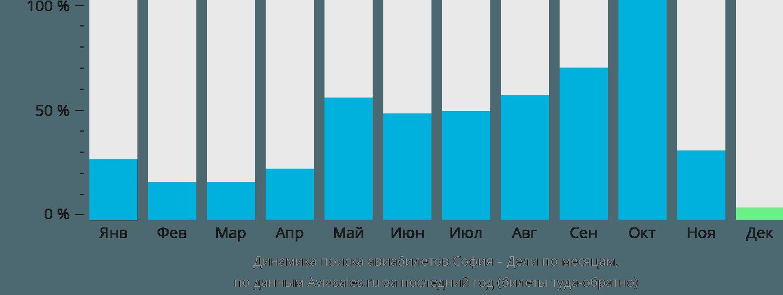 Динамика поиска авиабилетов из Софии в Дели по месяцам