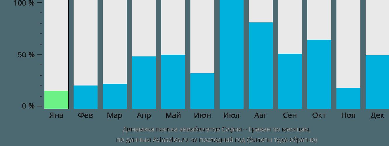 Динамика поиска авиабилетов из Софии в Ереван по месяцам
