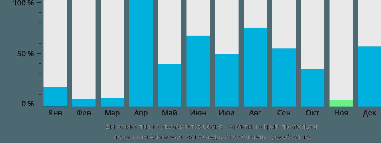 Динамика поиска авиабилетов из Софии в Ираклион (Крит) по месяцам