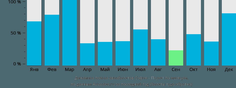 Динамика поиска авиабилетов из Софии на Пхукет по месяцам