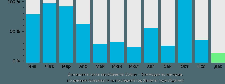 Динамика поиска авиабилетов из Софии в Краснодар по месяцам