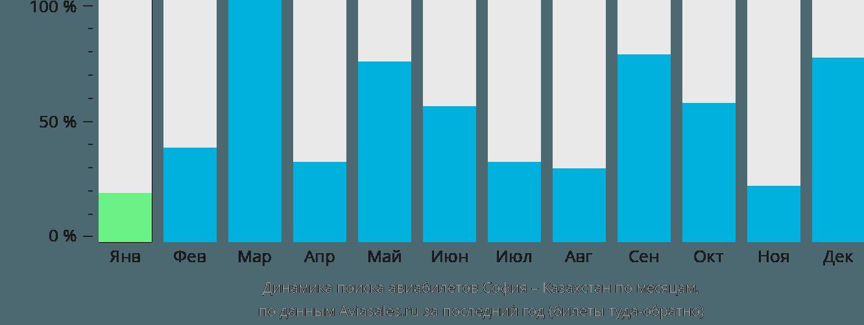 Динамика поиска авиабилетов из Софии в Казахстан по месяцам