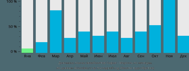 Динамика поиска авиабилетов из Софии в Марсель по месяцам