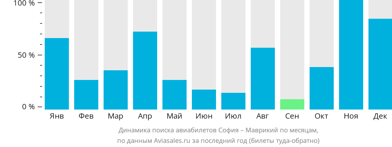 Динамика поиска авиабилетов из Софии в Маврикий по месяцам