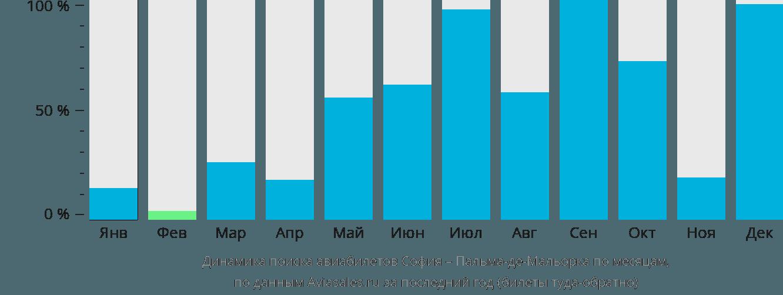 Динамика поиска авиабилетов из Софии в Пальма-де-Майорку по месяцам