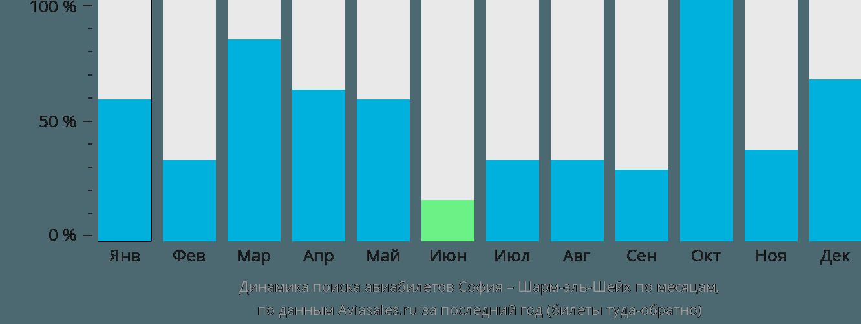 Динамика поиска авиабилетов из Софии в Шарм-эль-Шейх по месяцам
