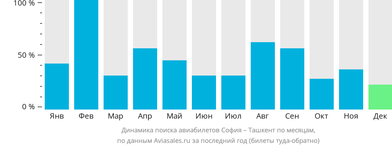 Динамика поиска авиабилетов из Софии в Ташкент по месяцам