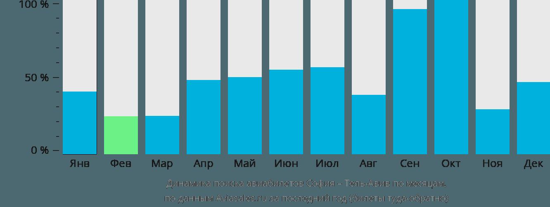 Динамика поиска авиабилетов из Софии в Тель-Авив по месяцам