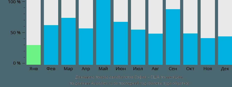 Динамика поиска авиабилетов из Софии в США по месяцам