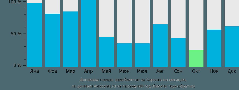 Динамика поиска авиабилетов из Соронга по месяцам