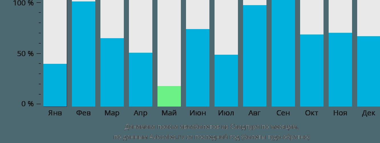 Динамика поиска авиабилетов из Саидпура по месяцам