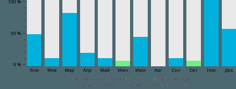 Динамика поиска авиабилетов из Саппоро на Пхукет по месяцам