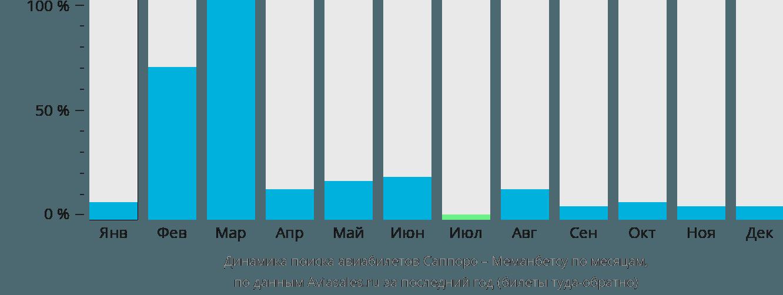 Динамика поиска авиабилетов из Саппоро в Меманбетсу по месяцам