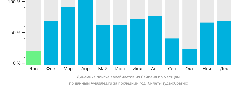Динамика поиска авиабилетов из Сайпана по месяцам