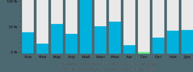 Динамика поиска авиабилетов из Сайпана в Хагатну по месяцам