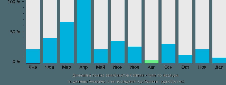 Динамика поиска авиабилетов из Сайпана в Гуам по месяцам