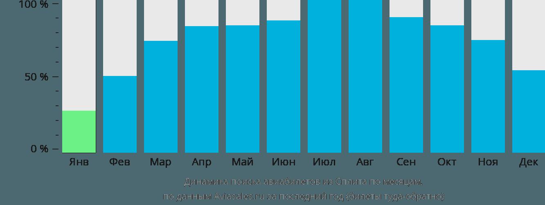 Динамика поиска авиабилетов из Сплита по месяцам