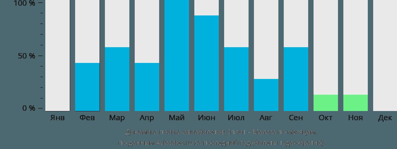 Динамика поиска авиабилетов из Сплита в Малагу по месяцам
