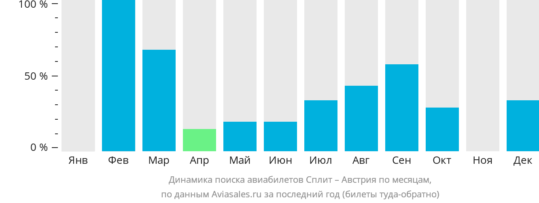 Динамика поиска авиабилетов из Сплита в Австрию по месяцам