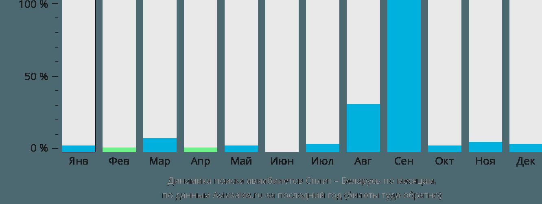 Динамика поиска авиабилетов из Сплита в Беларусь по месяцам