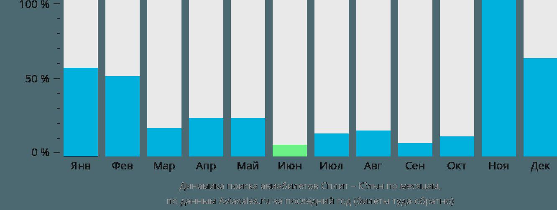 Динамика поиска авиабилетов из Сплита в Кёльн по месяцам