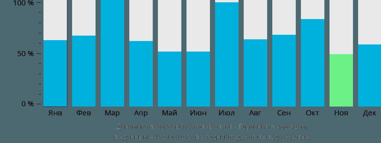Динамика поиска авиабилетов из Сплита в Германию по месяцам