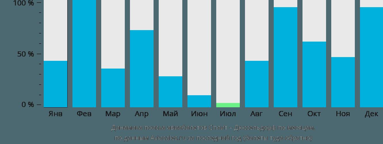 Динамика поиска авиабилетов из Сплита в Дюссельдорф по месяцам