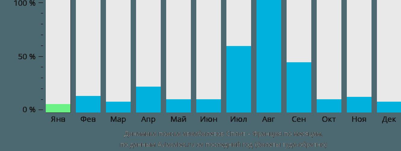 Динамика поиска авиабилетов из Сплита во Францию по месяцам