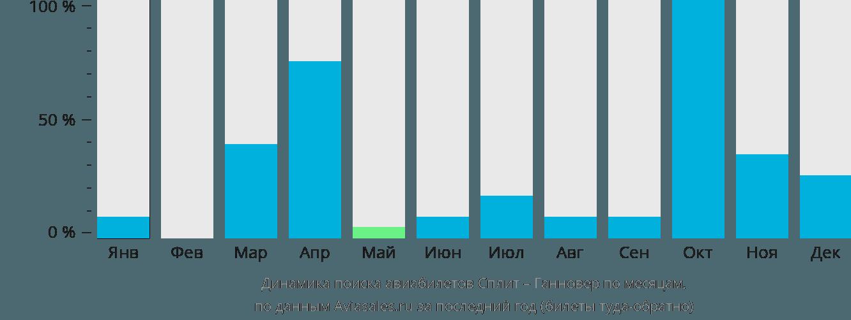 Динамика поиска авиабилетов из Сплита в Ганновер по месяцам